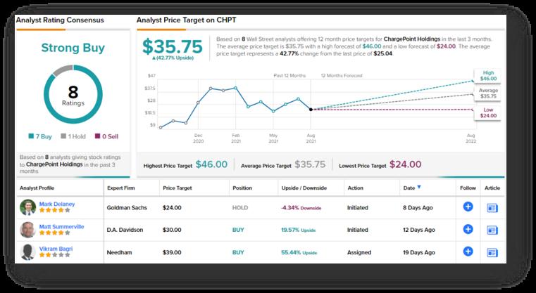 TipRanks Rating Chart